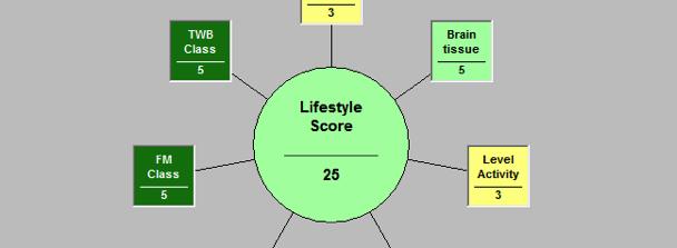 Maxa ditt livsstilstal med hjälp av ES-teck